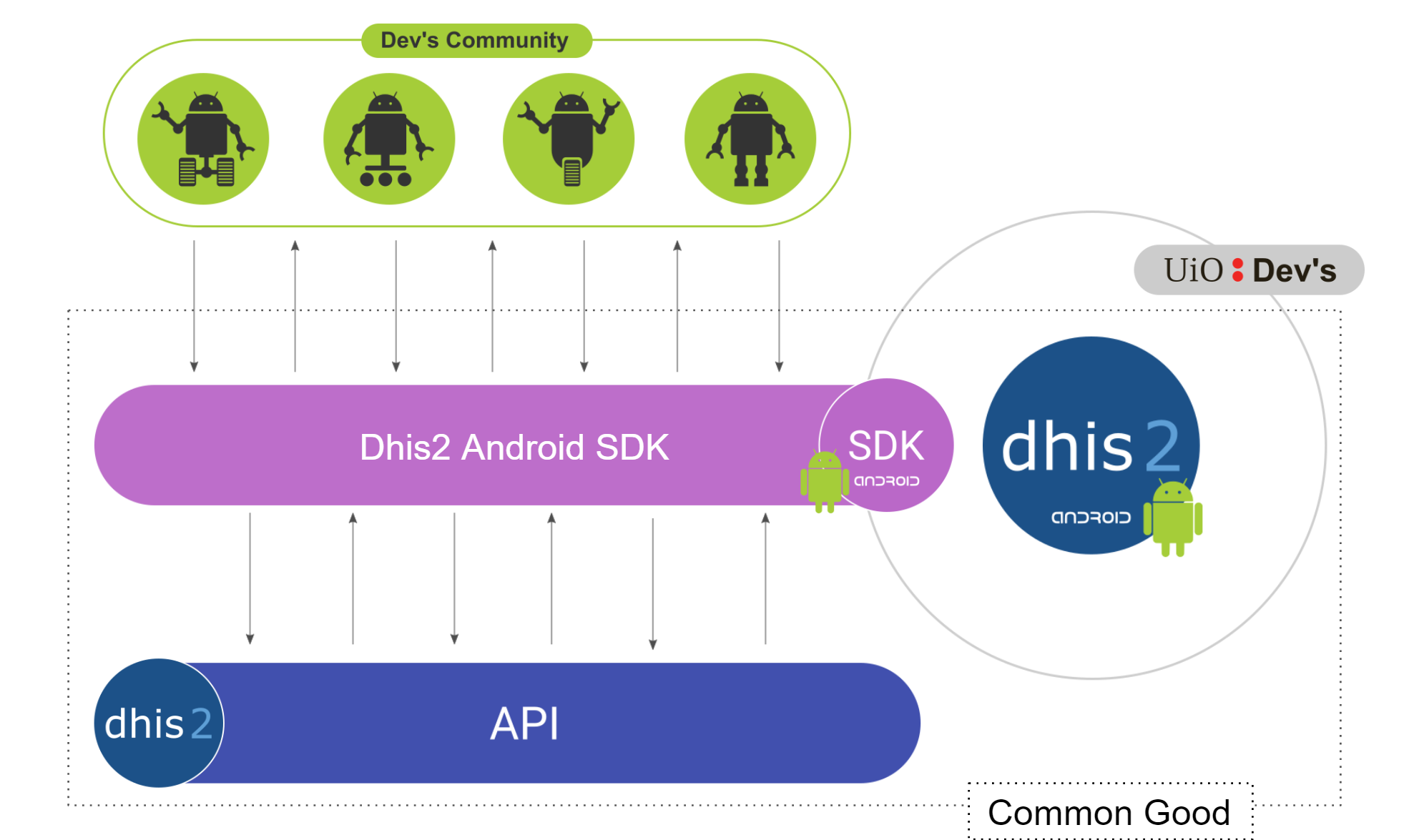 DHIS2 Android SDK diagram