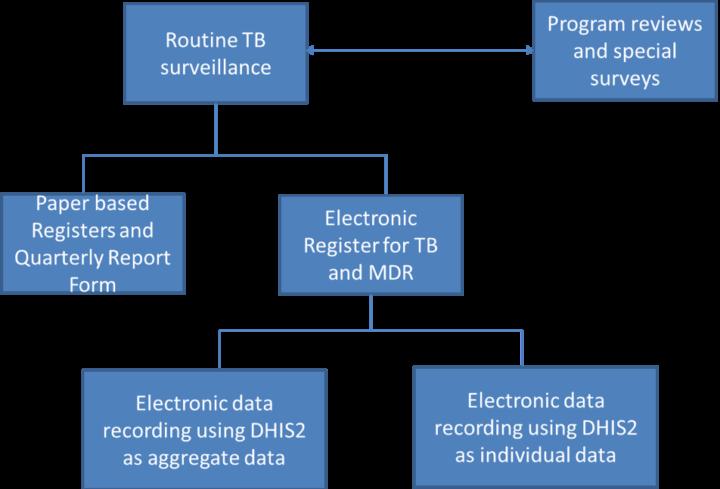 Rwanda TB Tracker