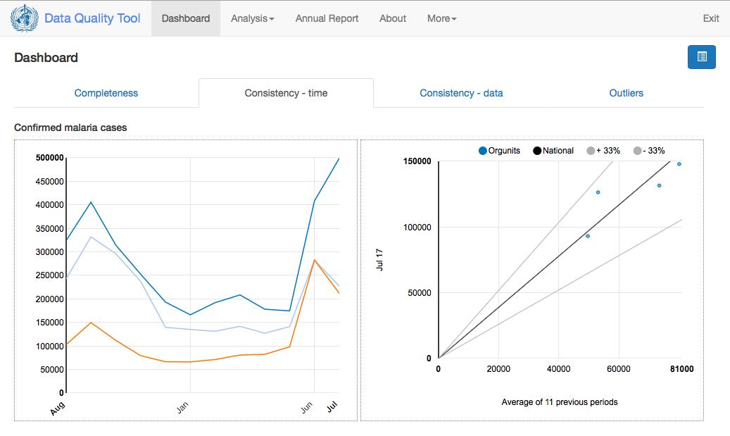 WHO DHIS2 Data Quality Tool Screenshot