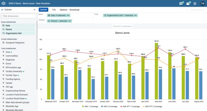 DHIS2.35 Visualizer Combination Charts screenshot